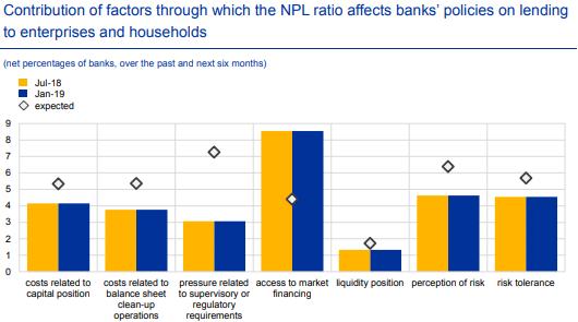 Contribution factors NPL januari ECB rapport april 2019