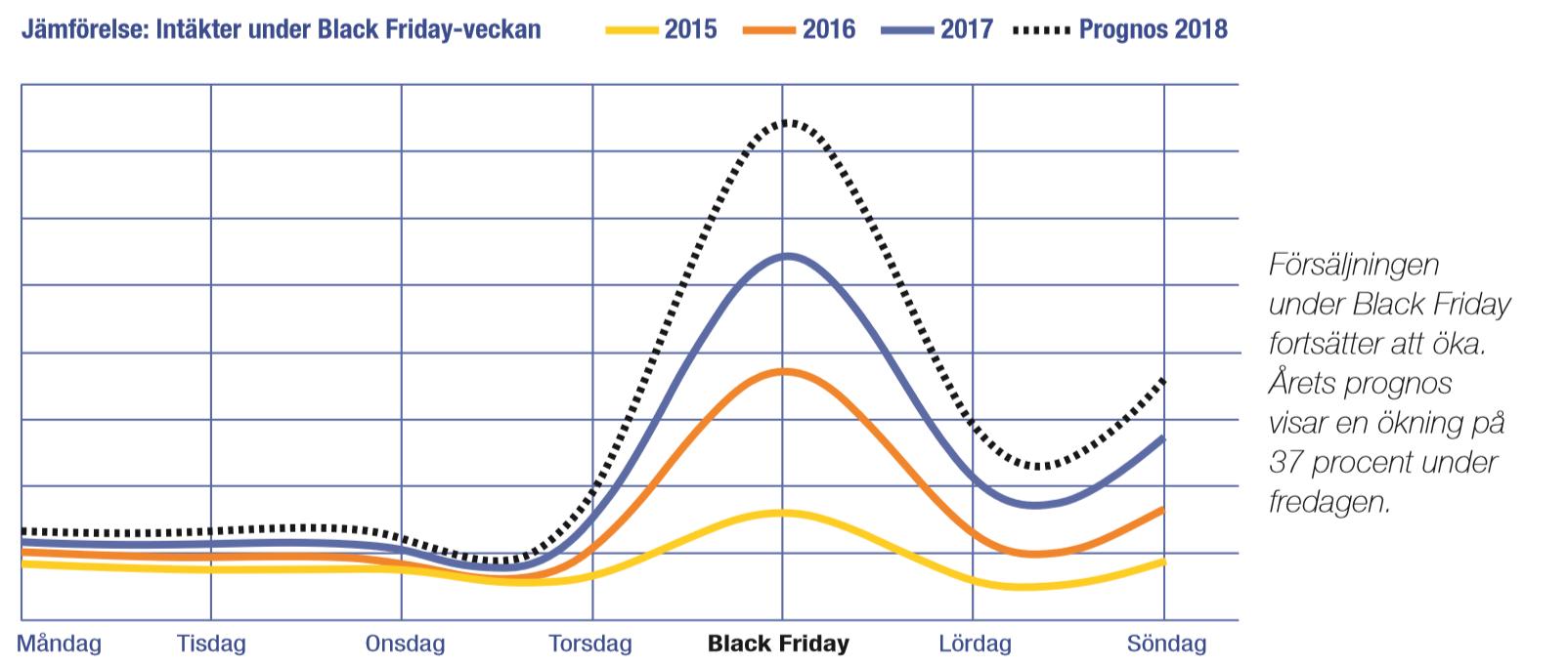 Statistik black Friday